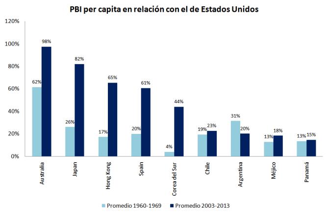 pbi-per-capita
